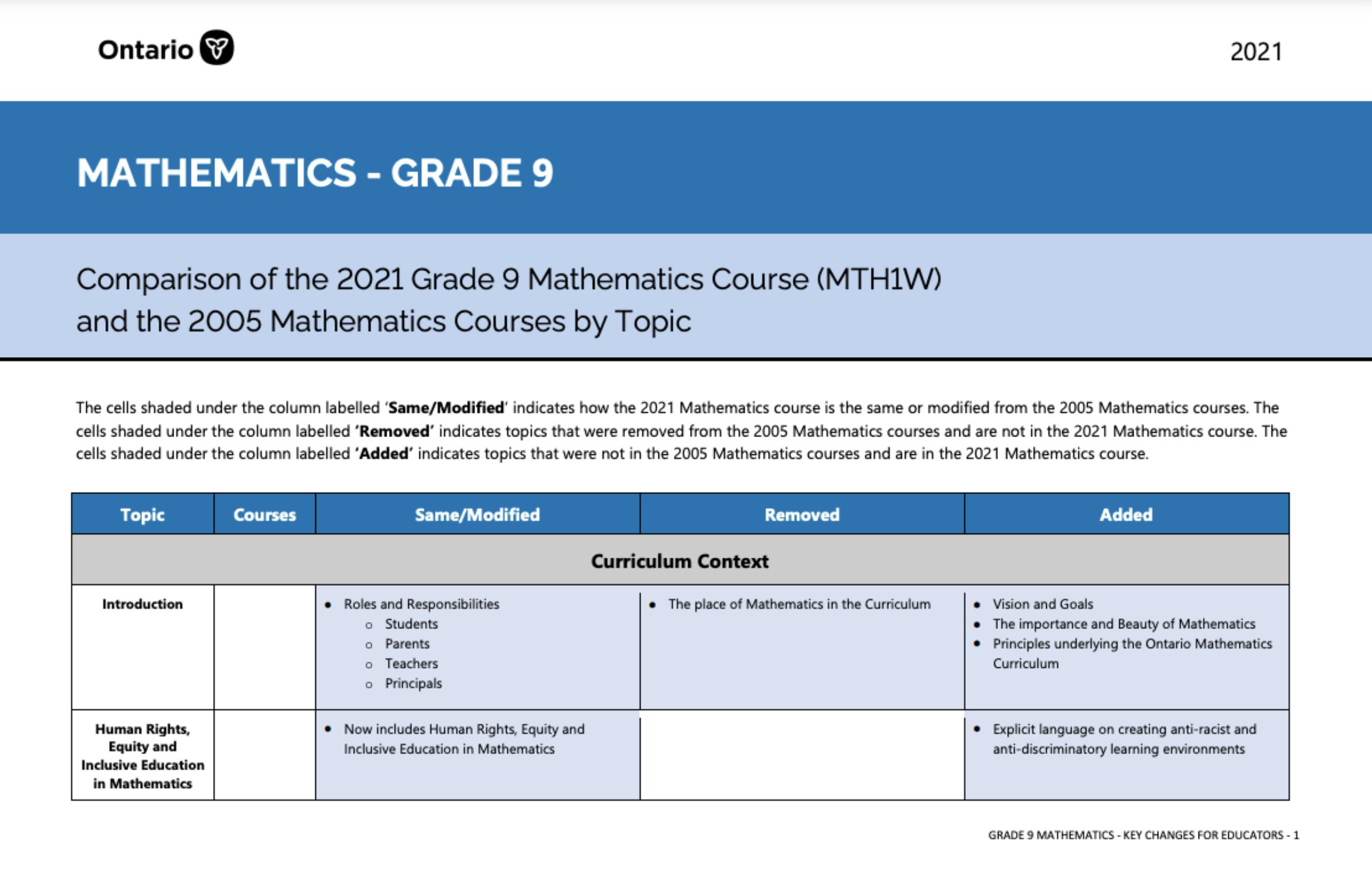MTH1W De-streamed Mathematics, 9 Curriculum Key Changes PDF