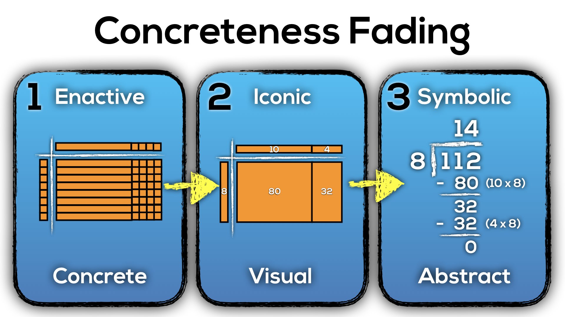 Progresson of Division - Concreteness Fading - Three Digit By One Digit Division