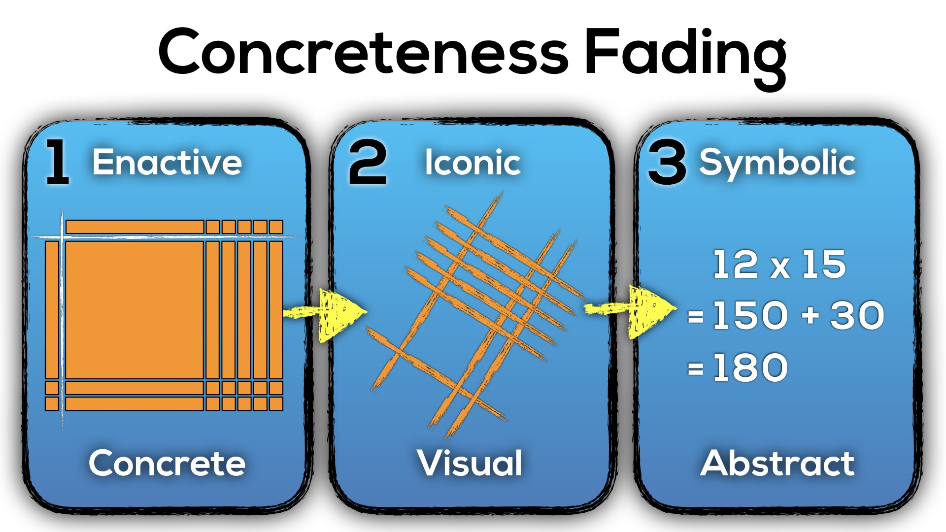 Concreteness Fading for One- and Two-Digit by Two-Digit Multiplication - Base Ten Blocks, Japanese Multiplication Method With Lines and Chunking With Distribution and Mental Math