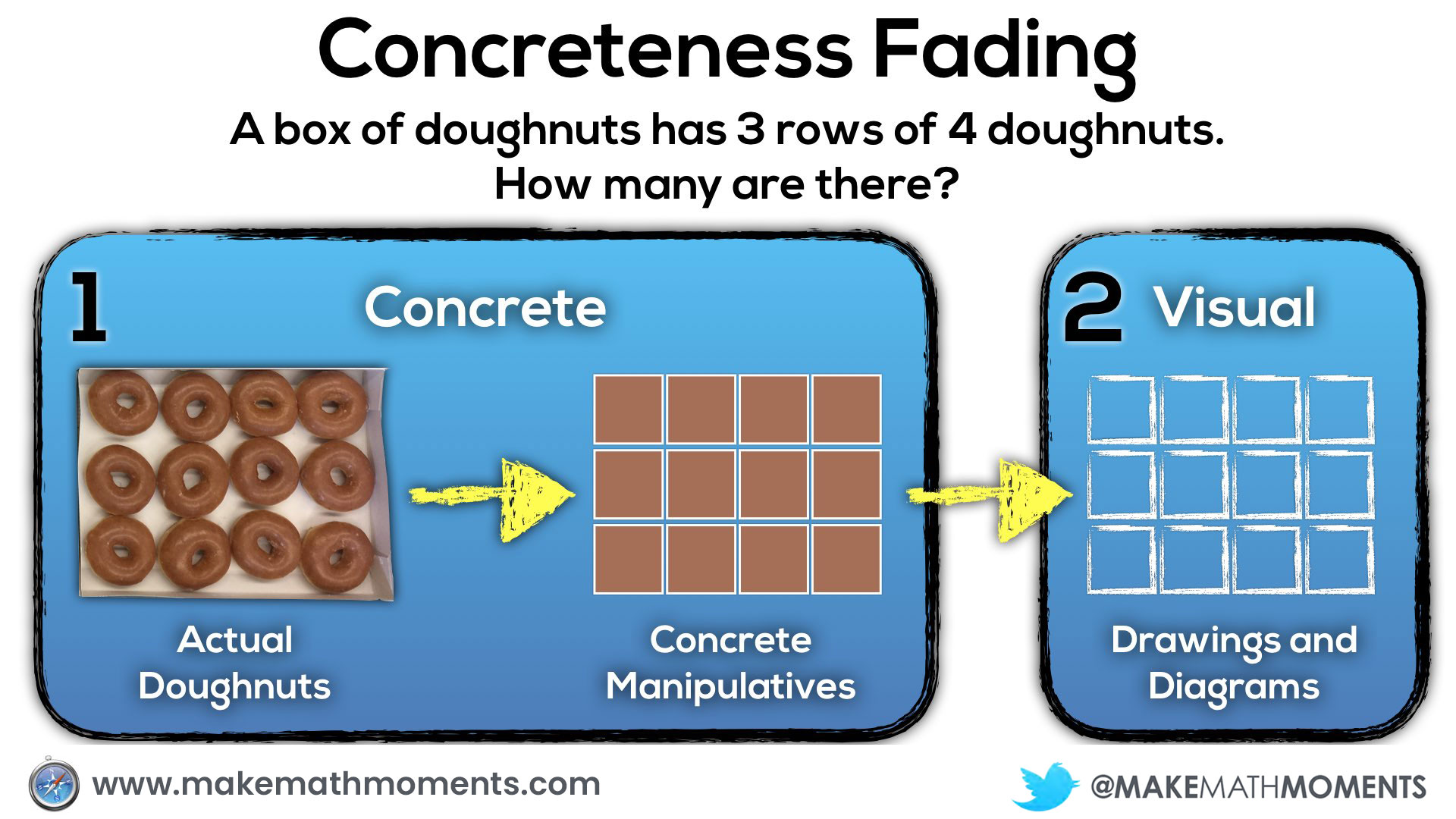 Concreteness Fading.010 first two stages of concreteness fading