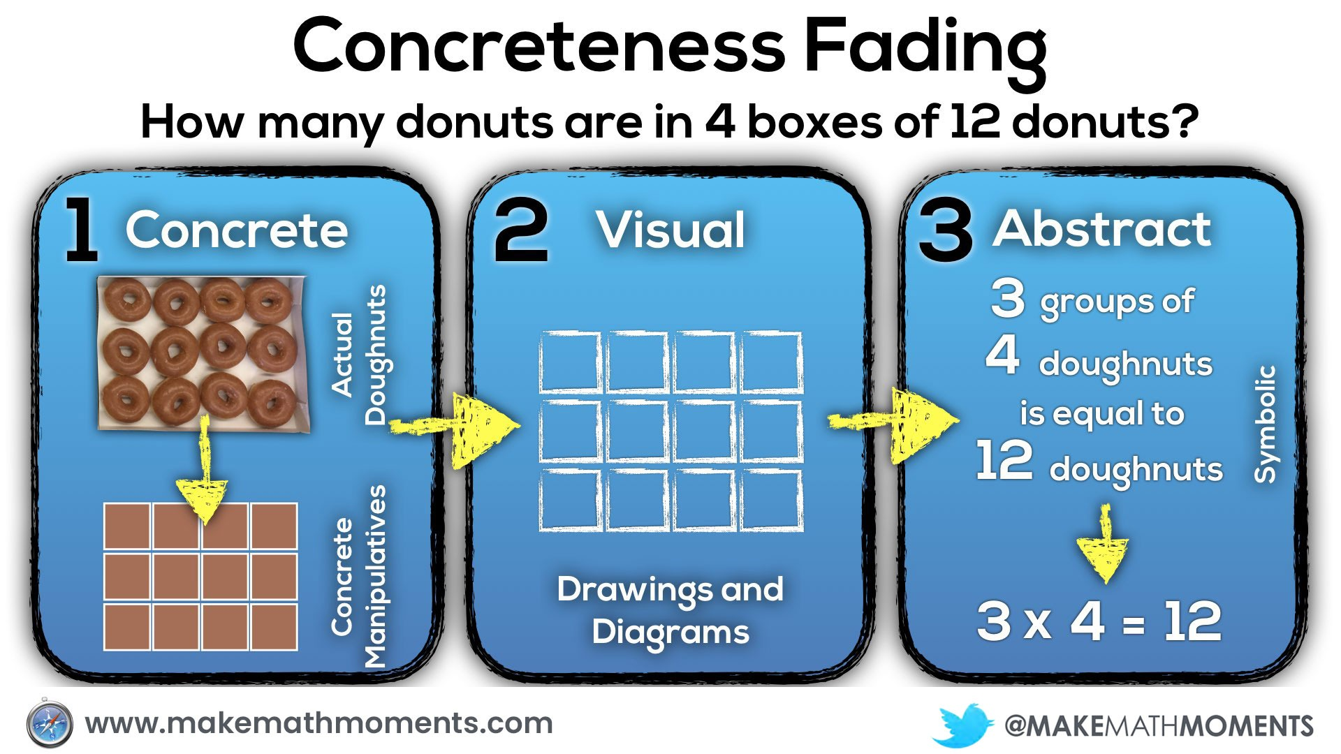 Concreteness Fading.011 all three stages of concreteness fading