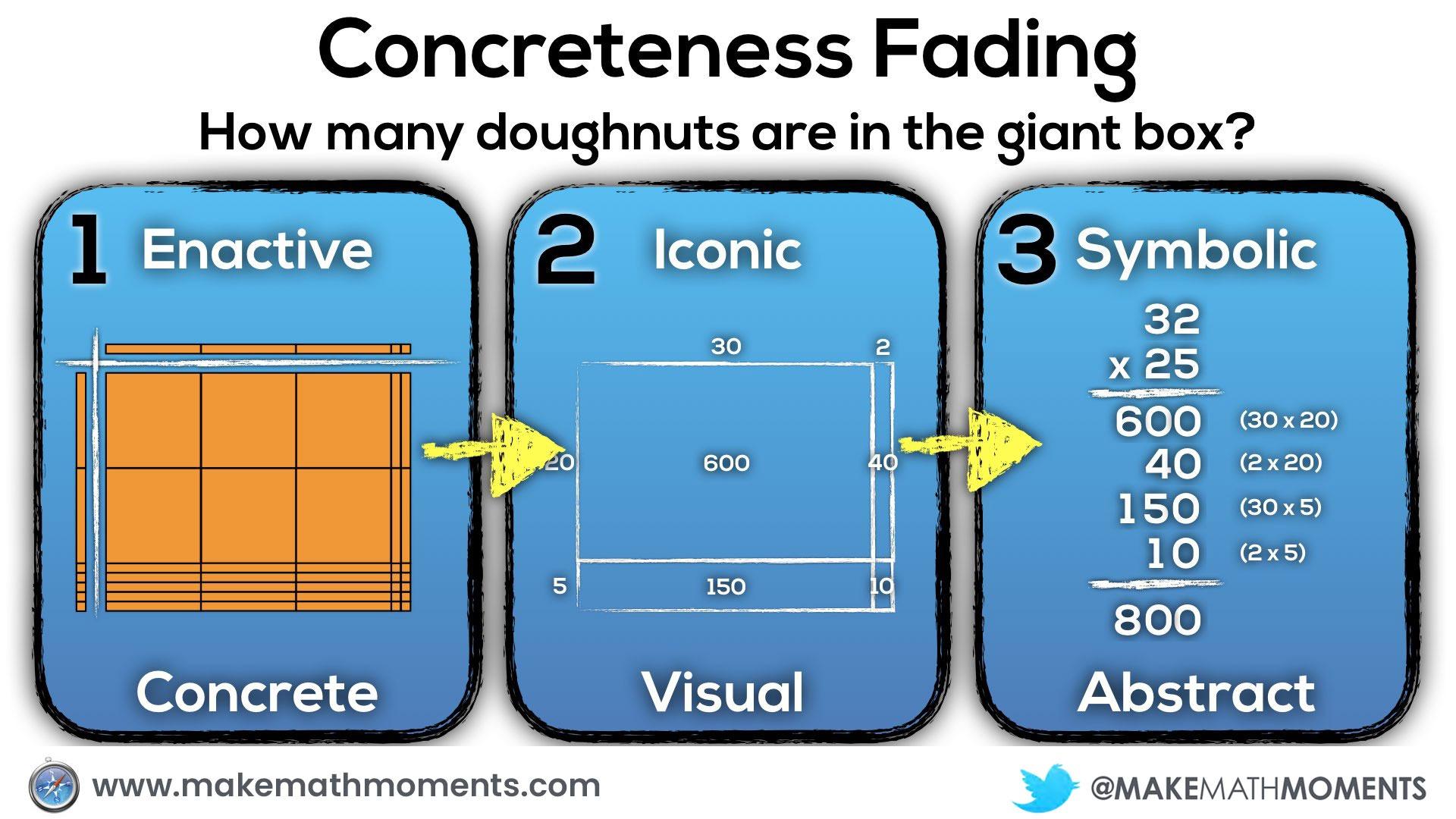 Concreteness Fading - Doughnut Delight 3 Act Math Task