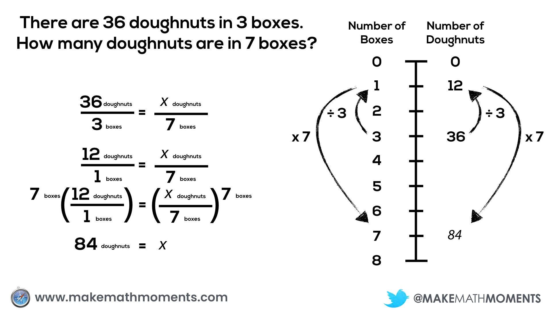 Concreteness Fading - Horizontal Double Number Line to Vertical Double Number Line Proportion