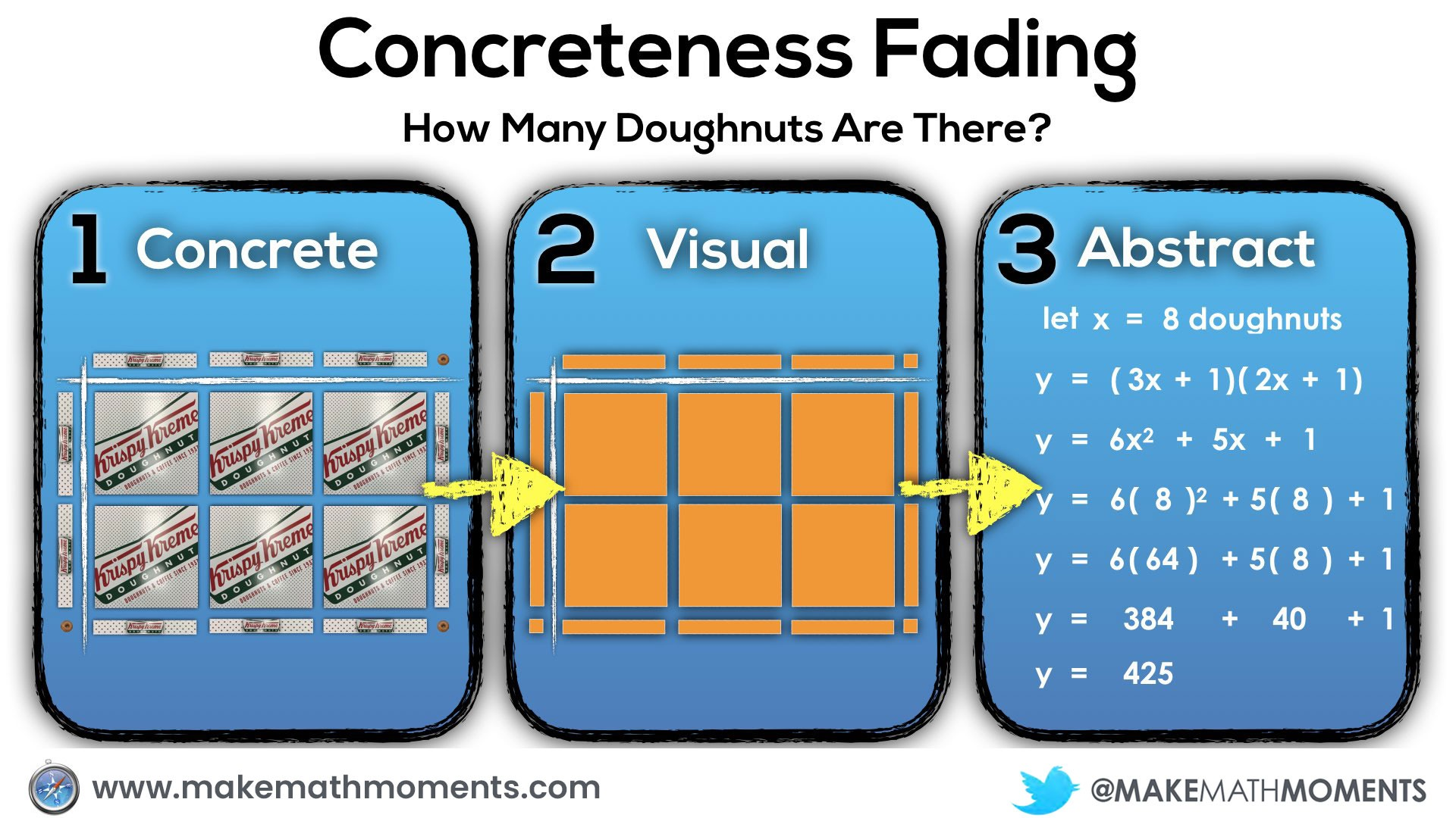 Concreteness Fading - Progression of Concreteness for Quadratics Expanding Factoring