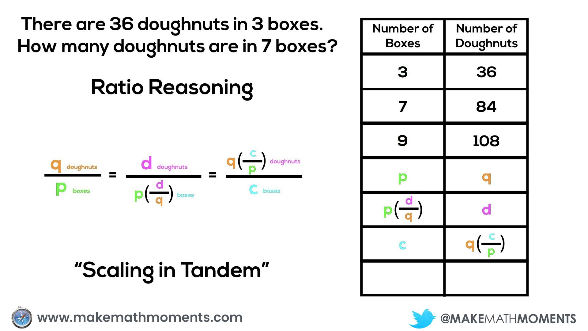 Concreteness Fading - Ratio Reasoning and Rate Reasoning