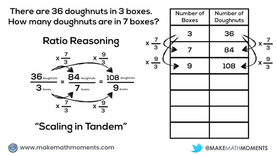 Concreteness Fading - Ratio Reasoning and Scaling in Tandem
