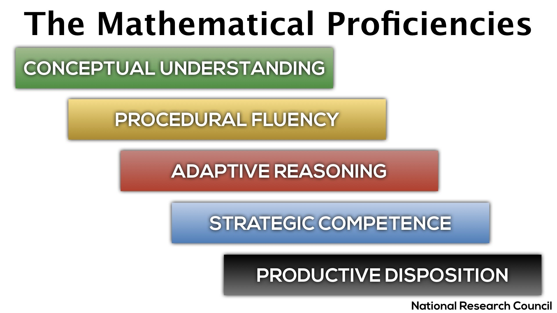 National Research Council Math Proficiencies