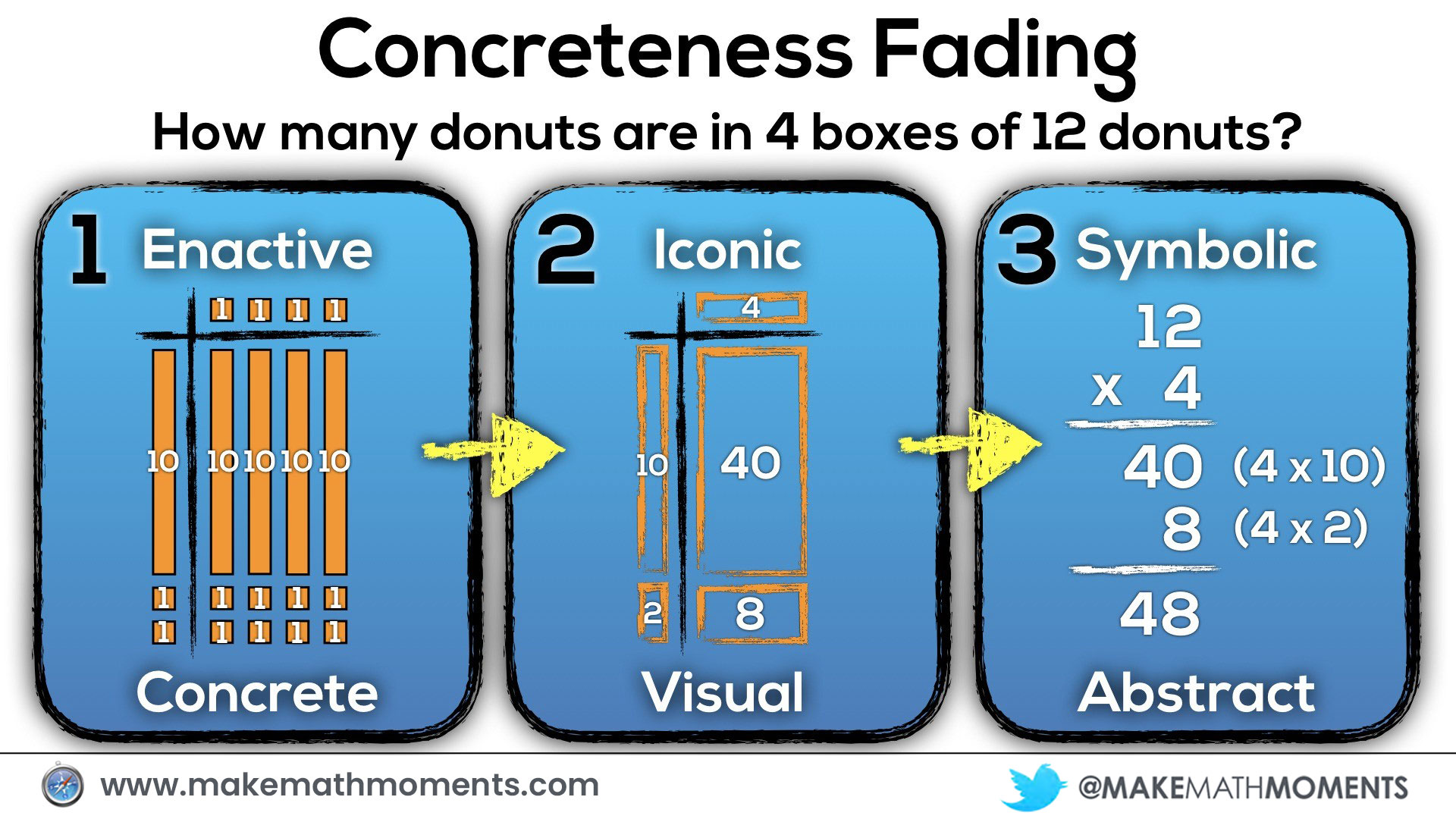 Concreteness Fading Model For Multiplication