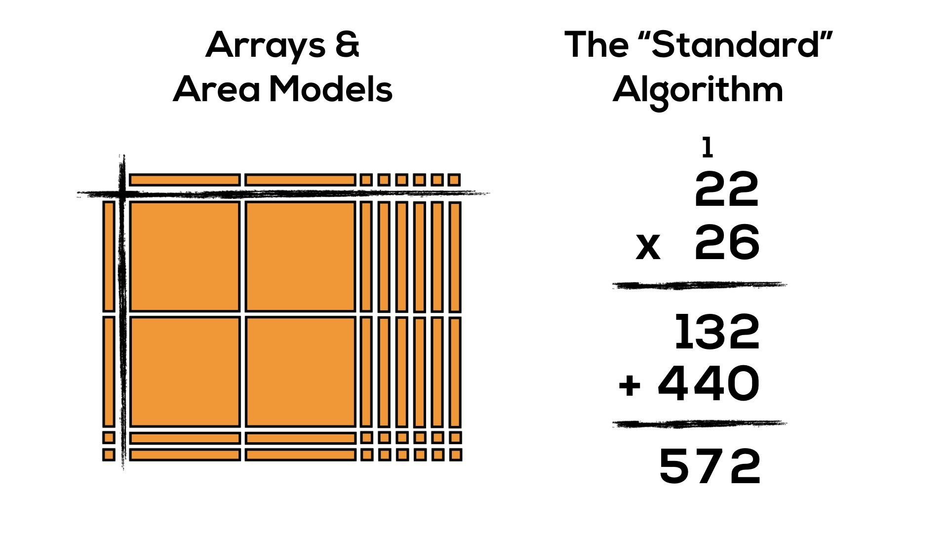 Progression of Multiplication - Comparing Area Model and Standard Algorithm for 22 x 26