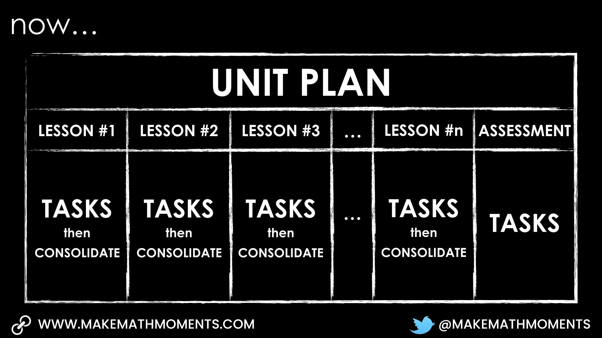 Using Tasks to Teach Lessons - Unit Plan Now