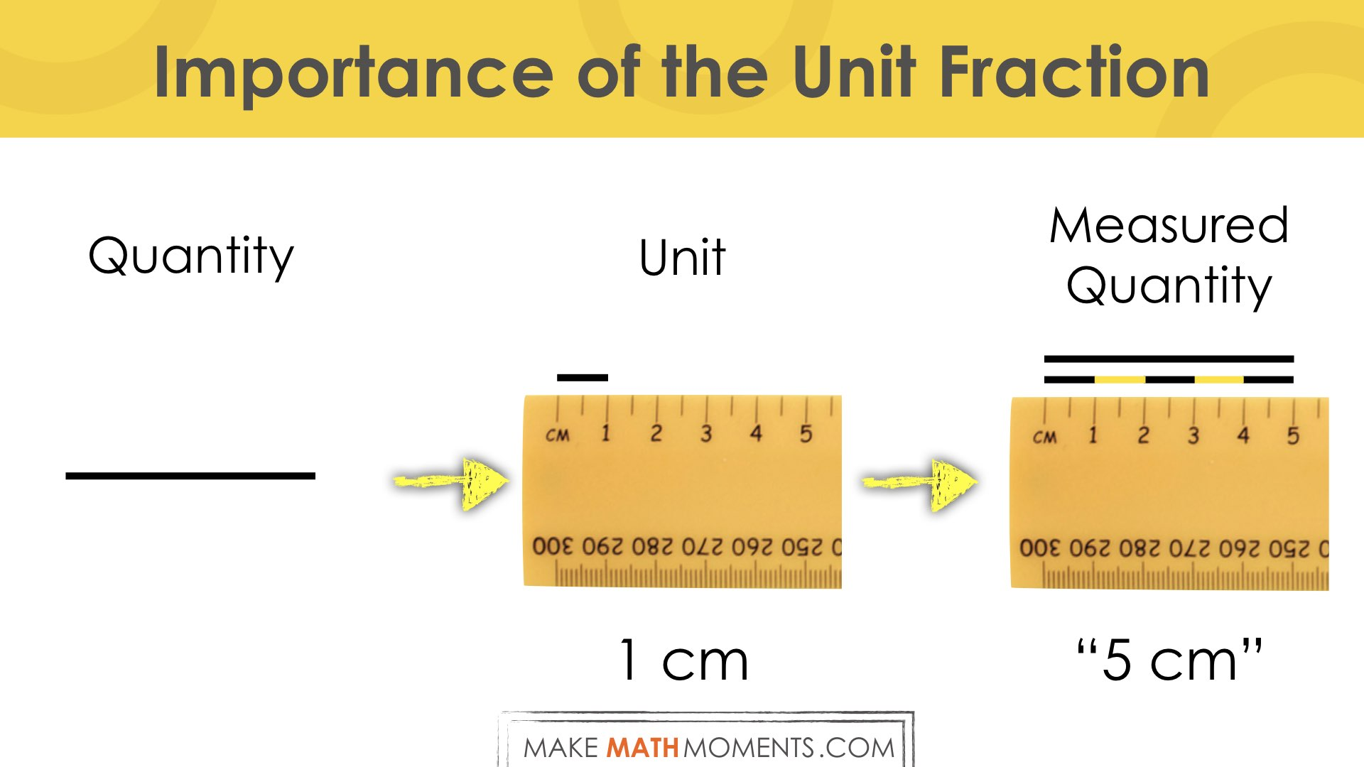 Why The Unit of Measure Matters.008 - counting by 1 cm